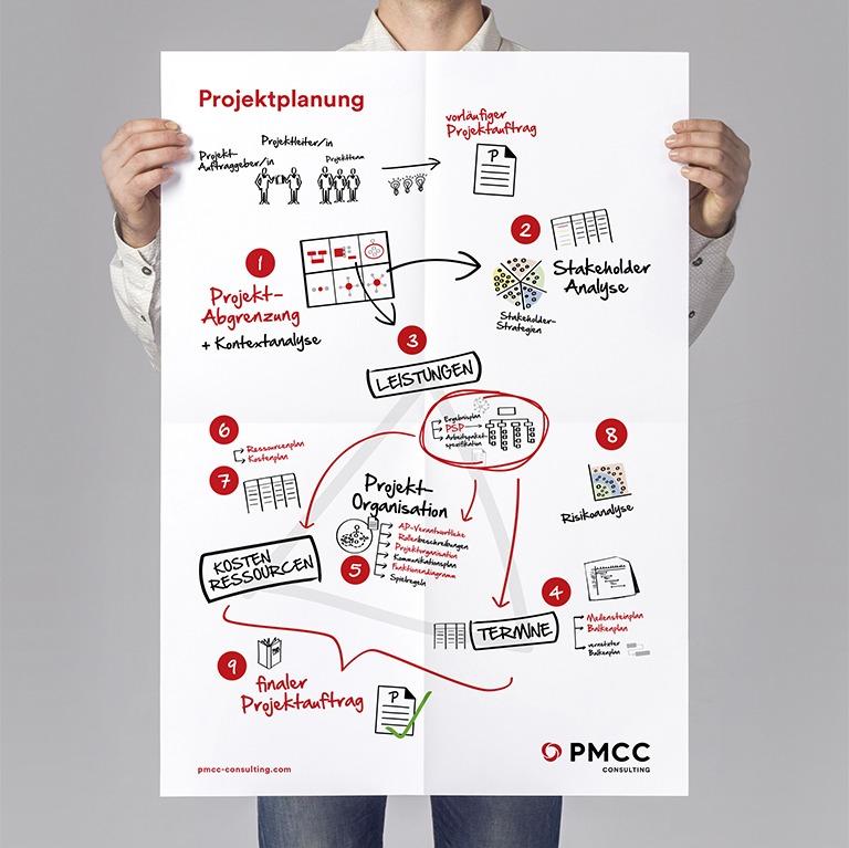 PMCC Denkzettel Projektplanung RS