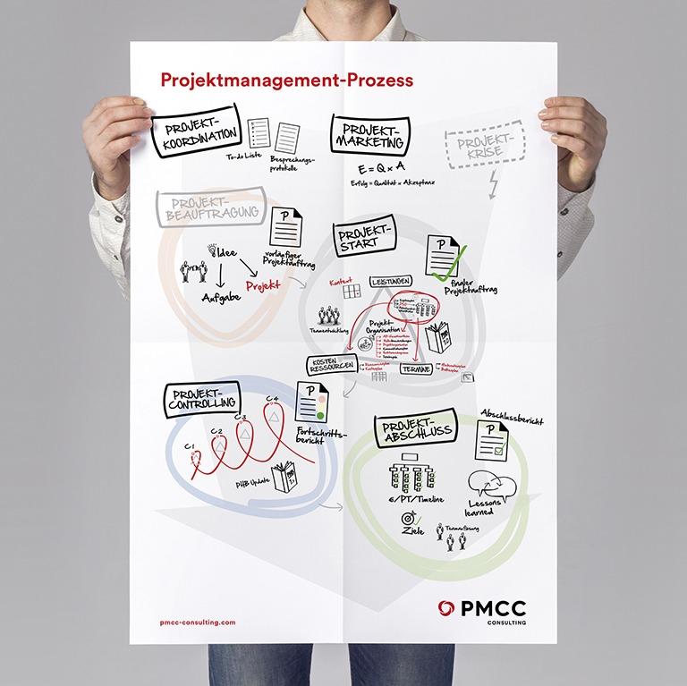 PMCC Denkzettel Projektmanagement Prozesse RS