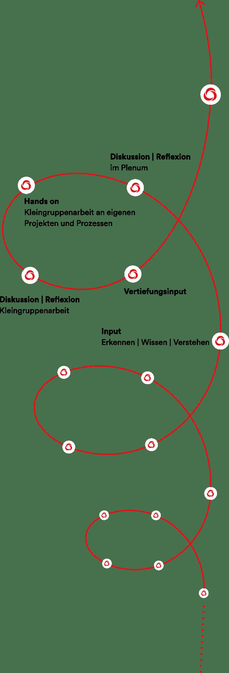 PMCC Grafik Trainingsansatz