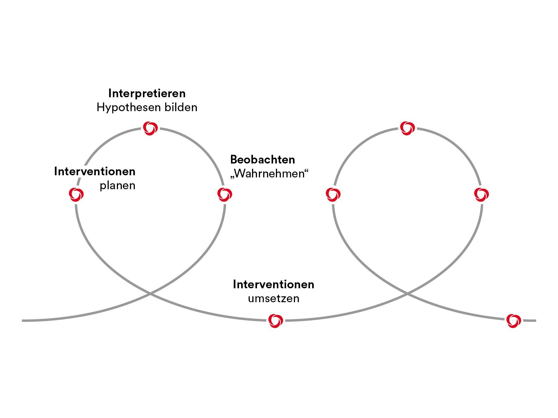PMCC Grafik Coaching Prozess