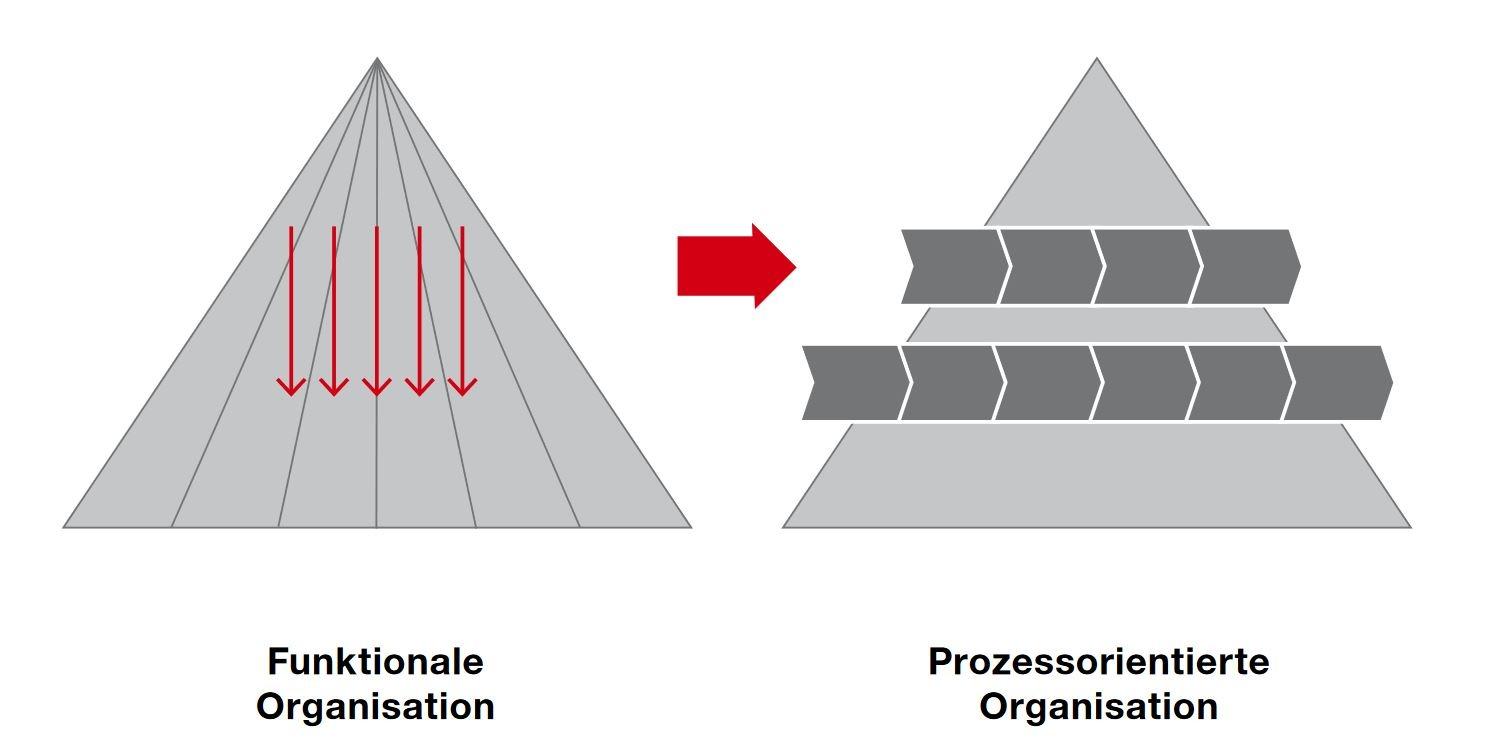 PMCC Grafik von der fuktionalen zur prozessorientierten Organisation