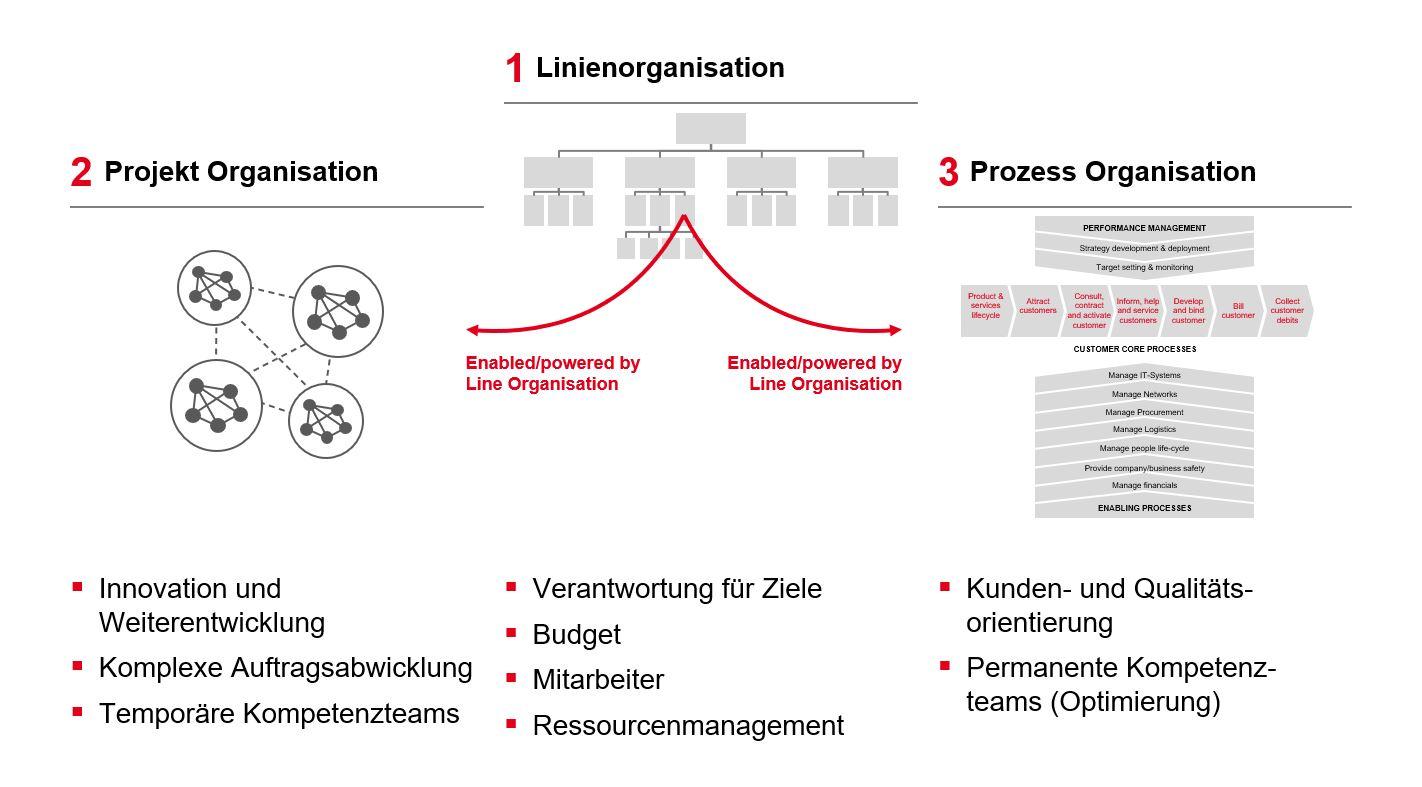 PMCC Grafik Organisationsformen 2020