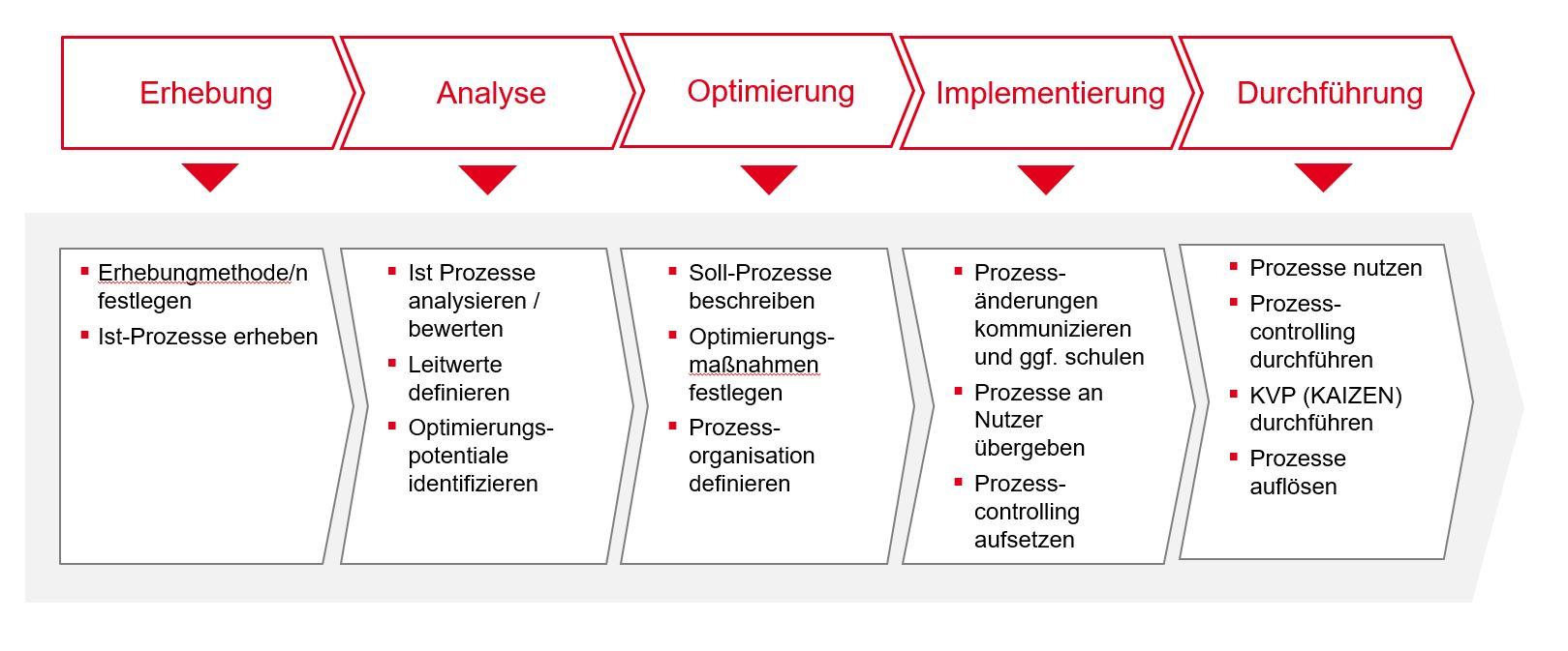 PMCC Grafik Prozesslebenszyklus