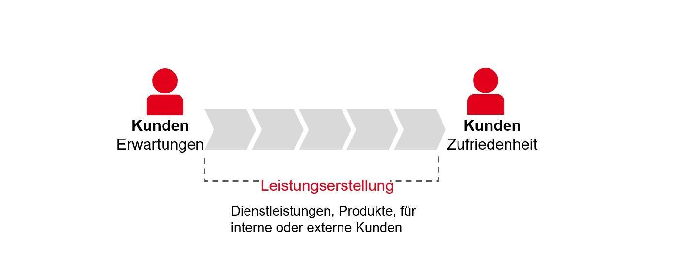 PMCC Grafik Prozessmanagement Kunden-Kunden-Beziehung 2020