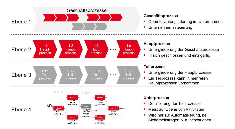 PMCC Grafik Prozessmanagement Top-down-Prinzip 2020