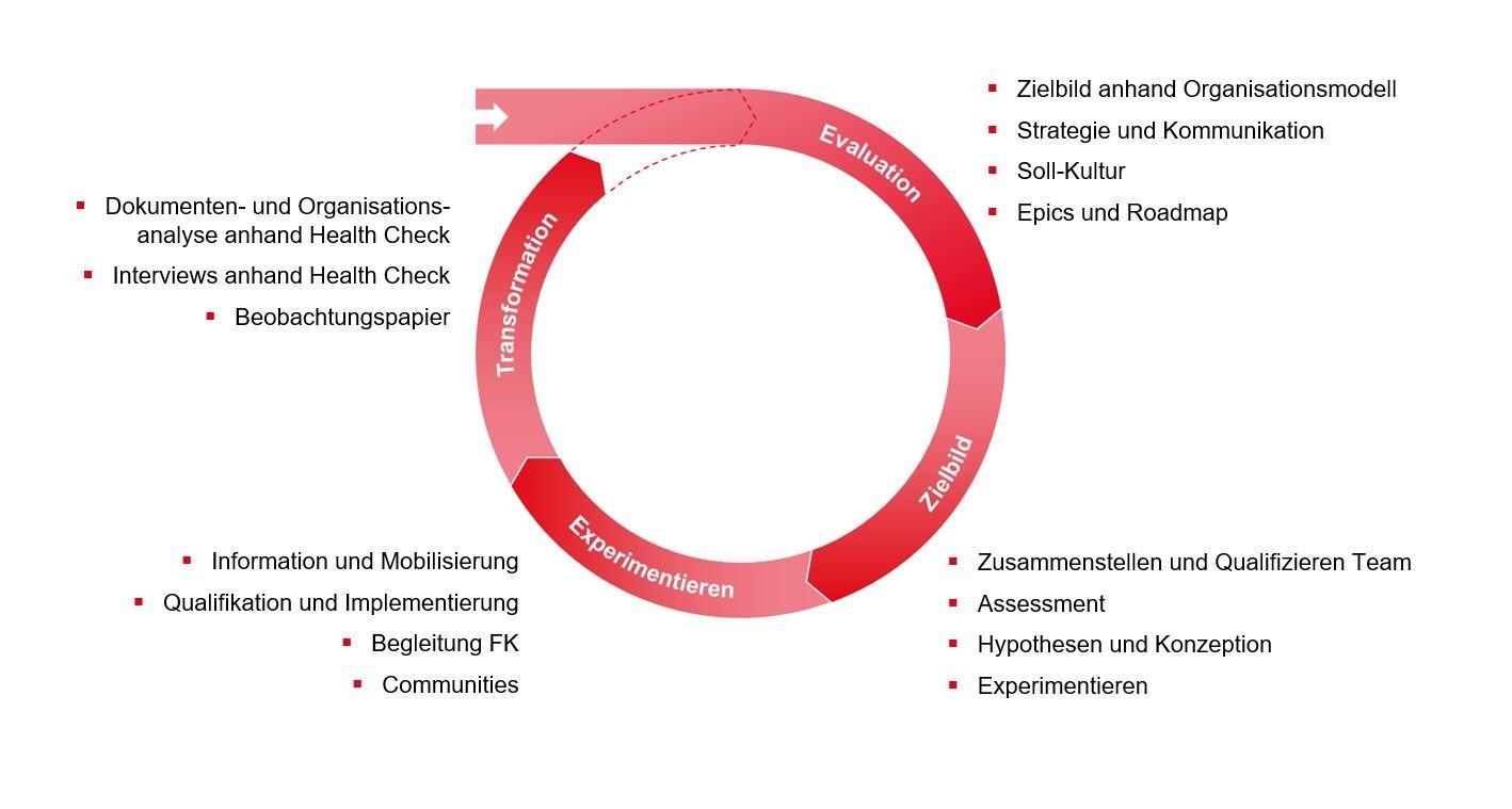 PMCC Grafik zu den Aufgaben im agilen Transformationsprozess