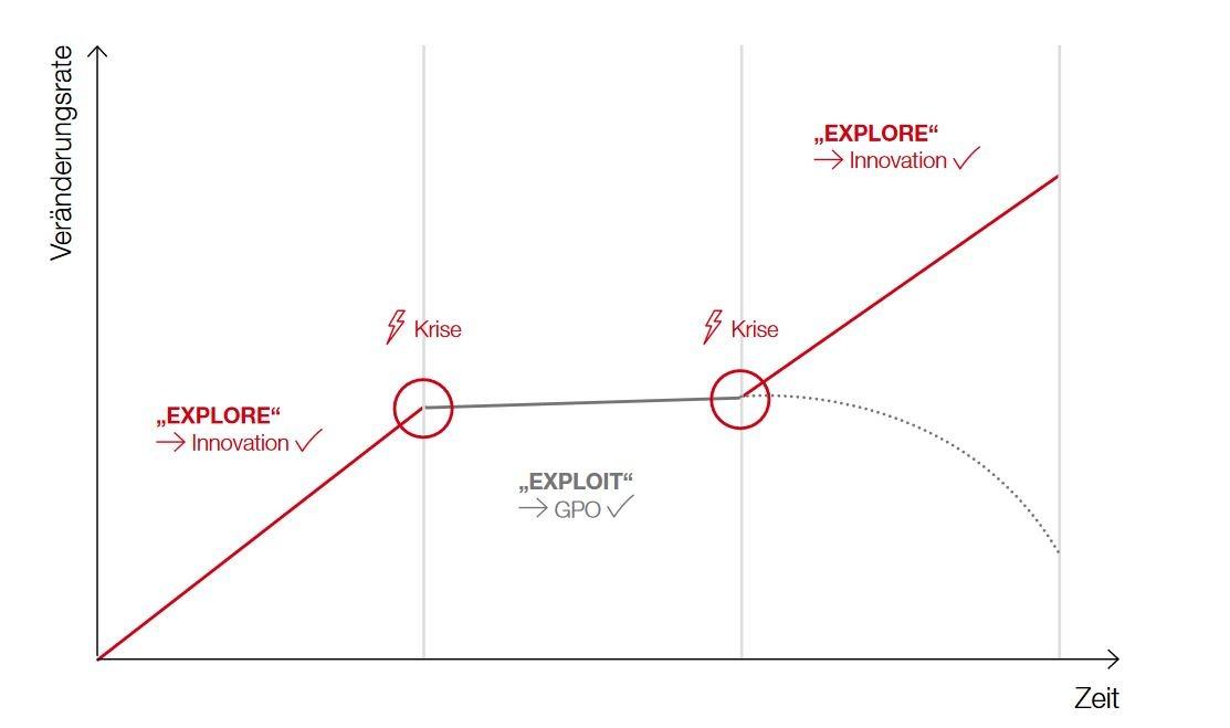 PMCC Grafik Explore versus Exploit Wirksamkeit Geschäftsprozessoptimierung