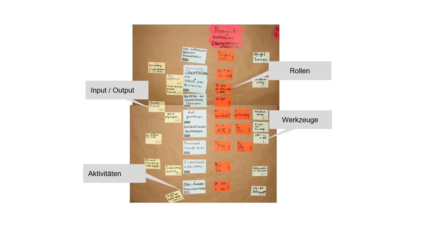 PMCC Grafik Prozessmanagement Bildkartenmethode 2020