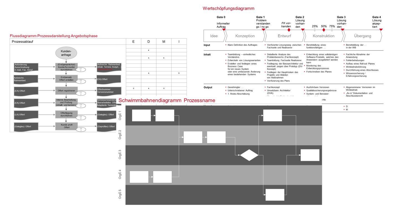 PMCC Grafik Prozesserhebung Dokumentation 2020