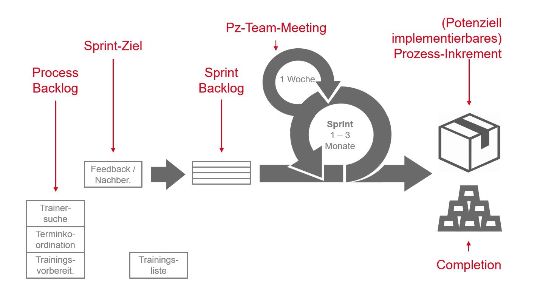 PMCC Grafik inkrementelle Prozessoptimierung 2020