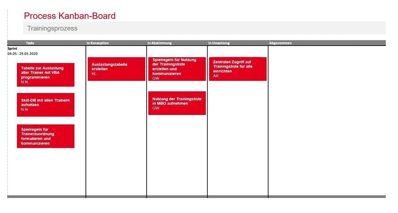 PMCC Grafik Prozess Kanban Board 2020