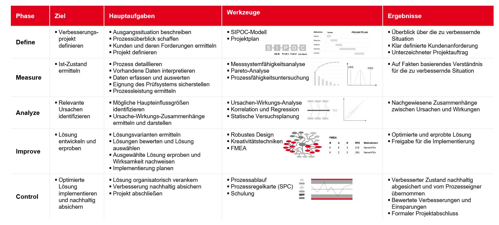 PMCC Grafik Six Sigma Vorgehensmodell