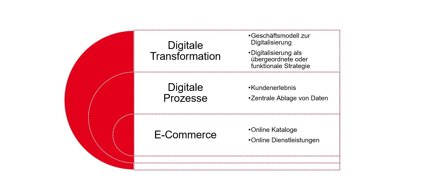 PMCC Grafik Drei Dimensionen der Digitalisierung