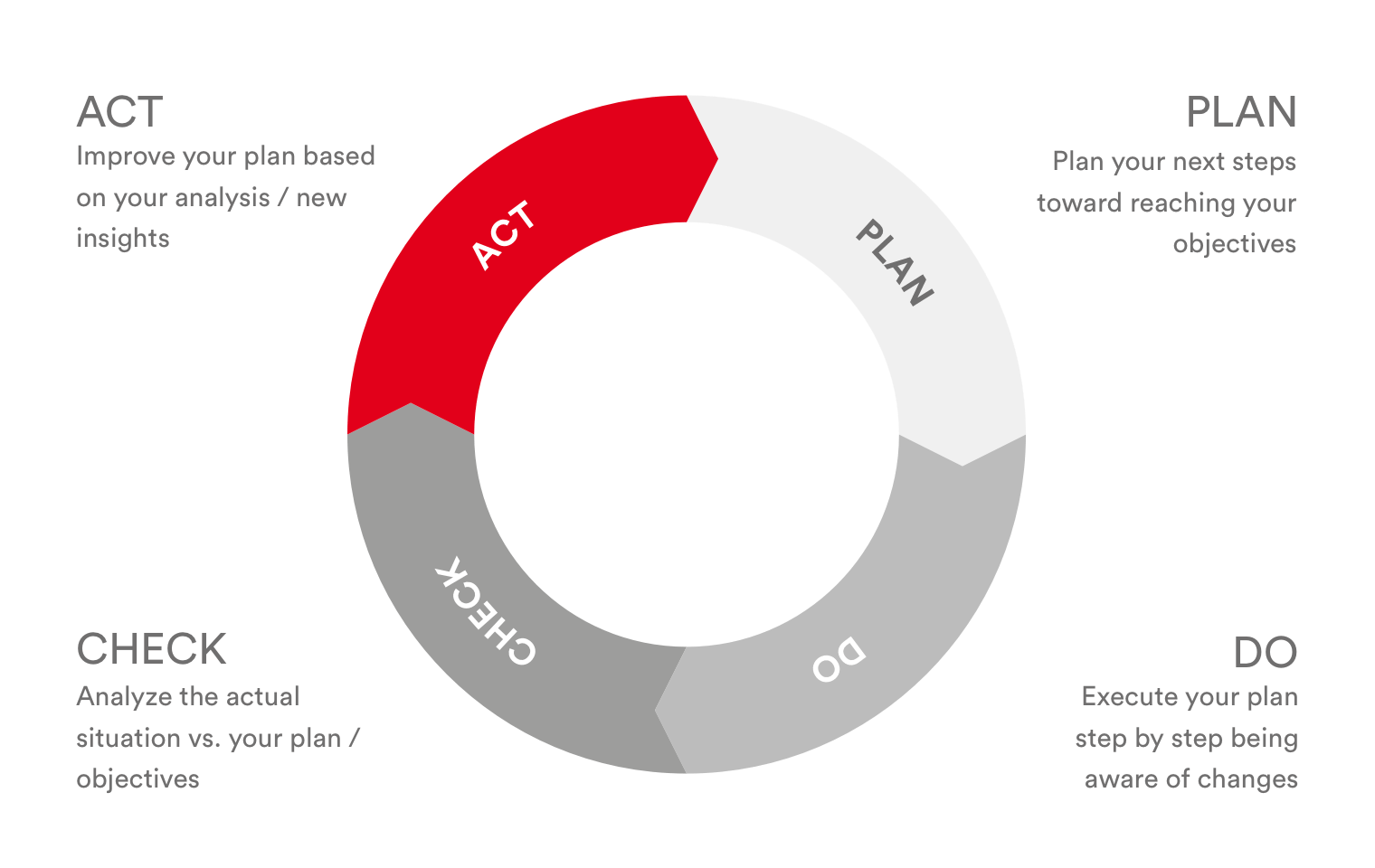 PMCC-The comeback of the venerable PDCA cycle