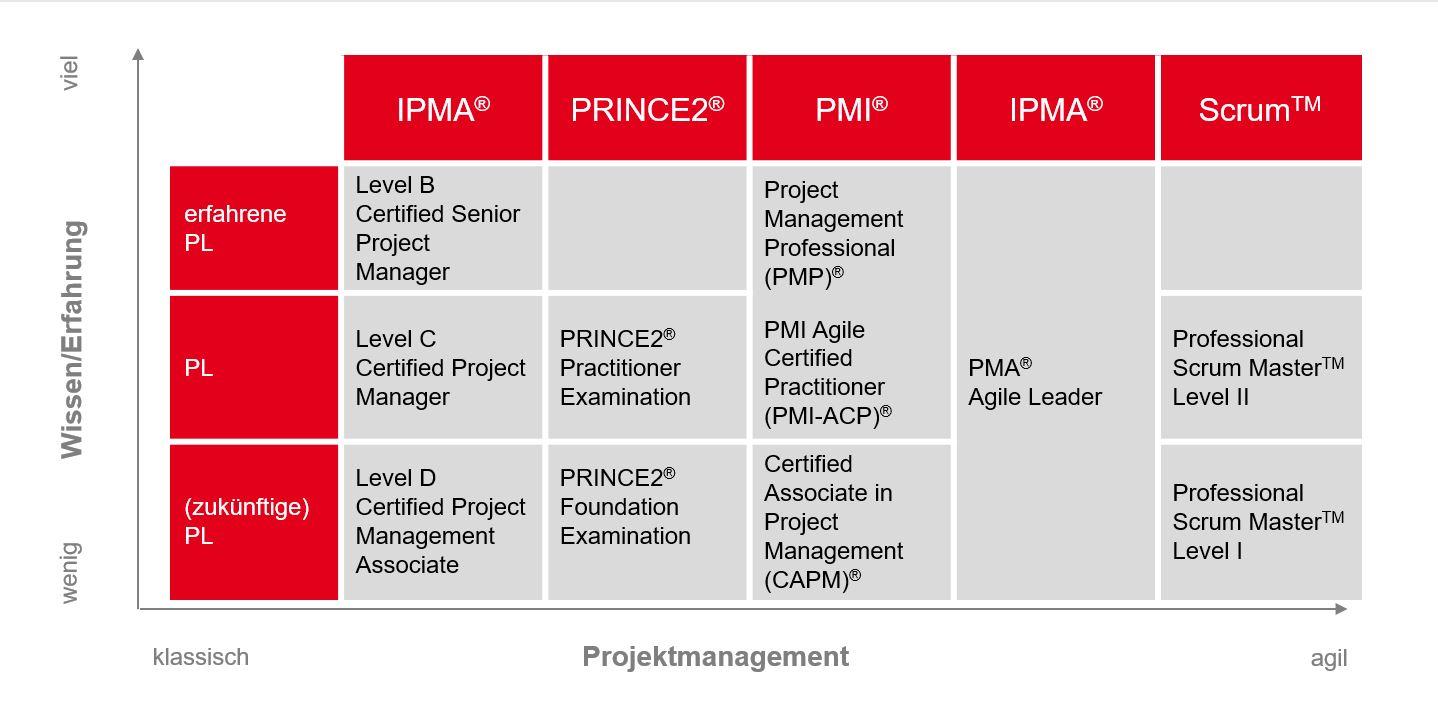 PMCC Grafik klassische und agile Projektmanagement Zertifizierungen