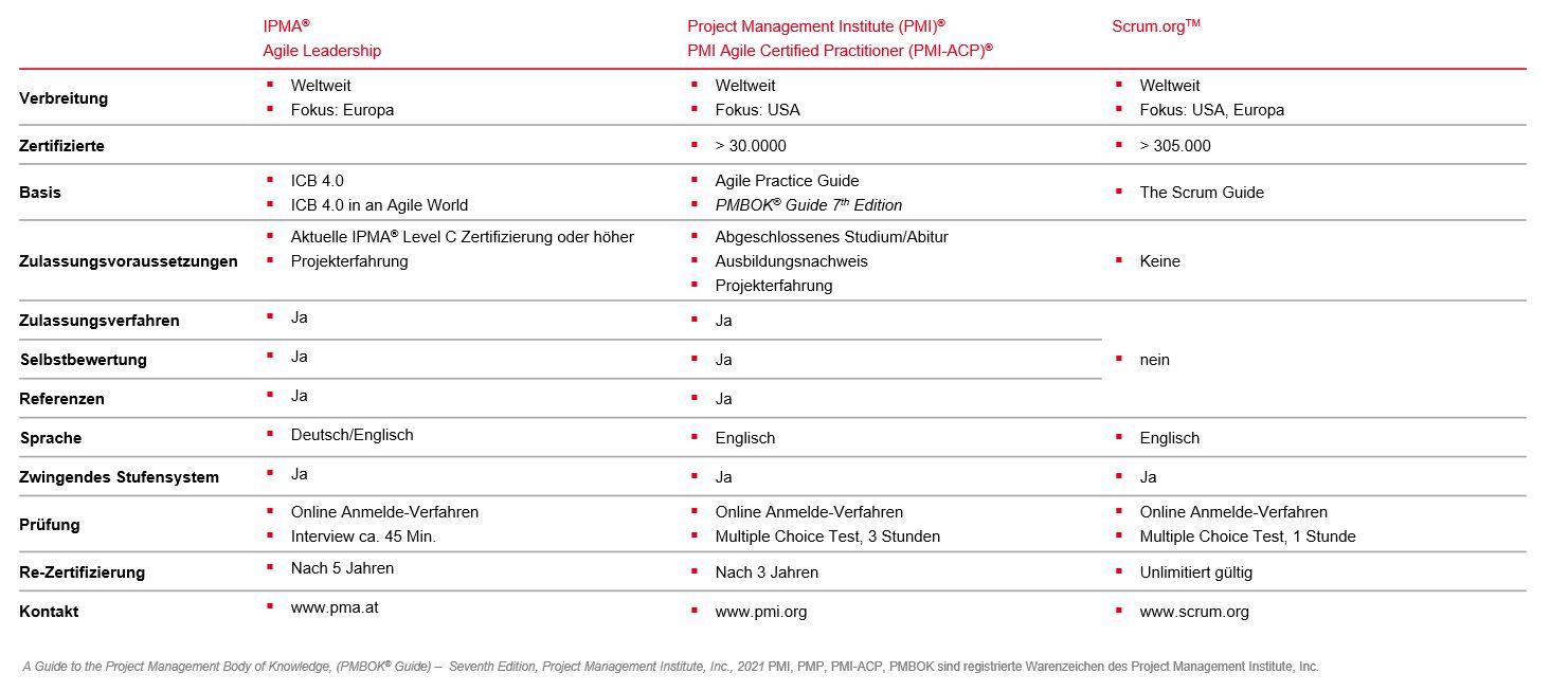 PMCC Grafik Agile Projektmanagement Zertifizierungen