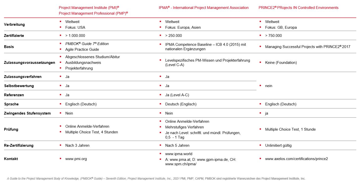 PMCC Grafik Klassische Projektmanagement Zertifizierungen